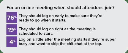 Virtual Meeting Results